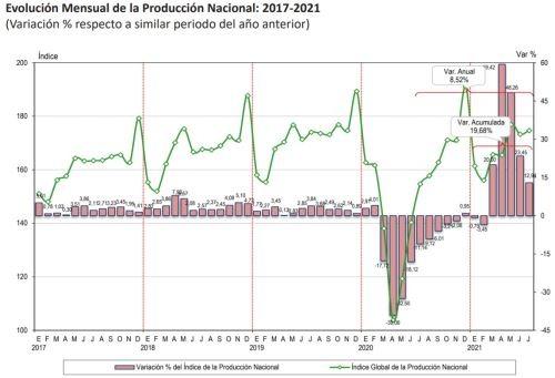Evolución mensual de la producción nacional 2017-2021.