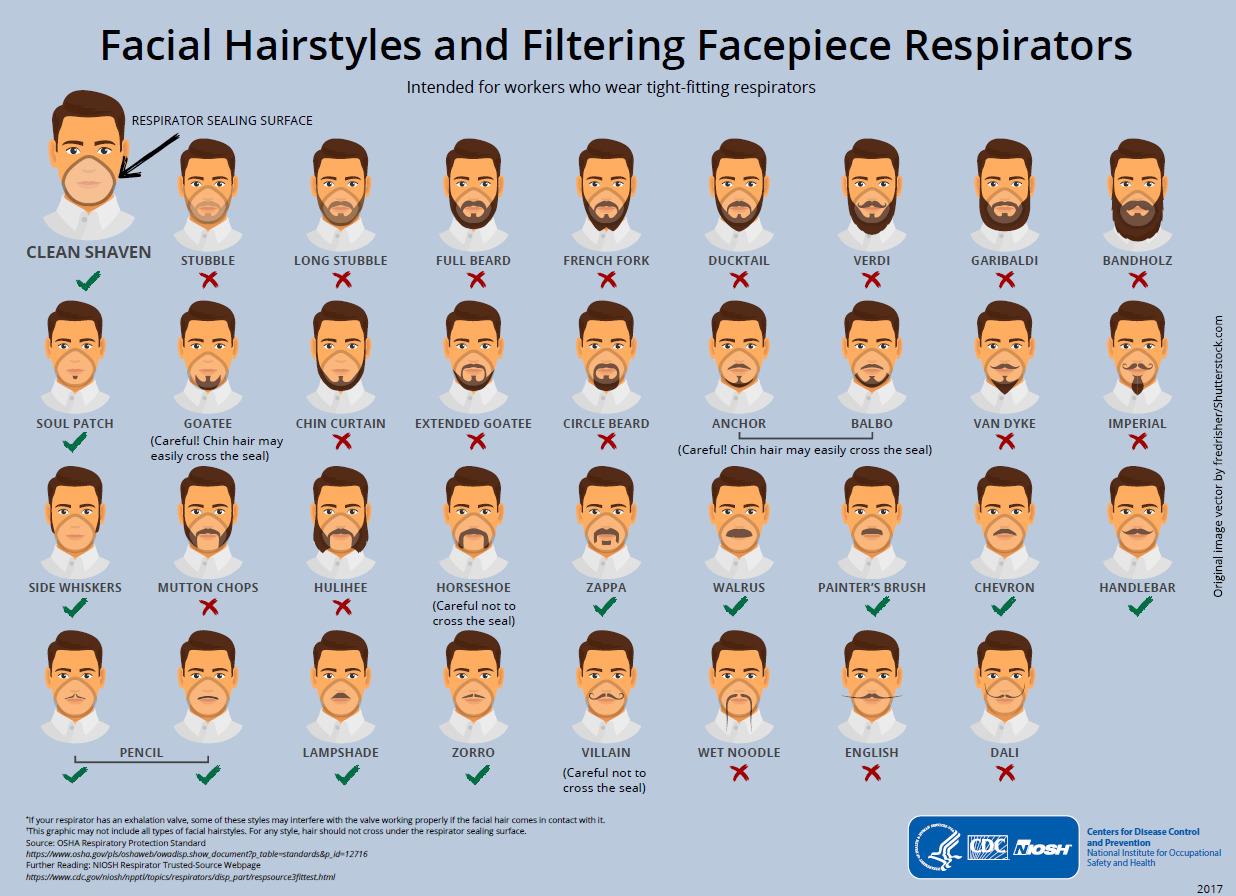 Estilos de barba compatibles con la mascarilla. (Gráfica: CDC)